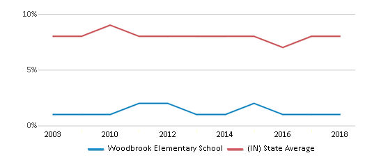 This chart display the percentage of students who is eligible for reduced lunch in Woodbrook Elementary School and the percentage of public school students who is eligible for reduced lunch in Indiana by year, with the latest 2017-18 school year data.