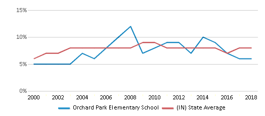 This chart display the percentage of students who is eligible for reduced lunch in Orchard Park Elementary School and the percentage of public school students who is eligible for reduced lunch in Indiana by year, with the latest 2017-18 school year data.