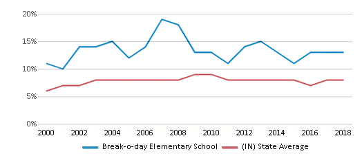 This chart display the percentage of students who is eligible for reduced lunch in Break-o-day Elementary School and the percentage of public school students who is eligible for reduced lunch in Indiana by year, with the latest 2017-18 school year data.