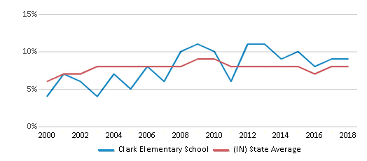 This chart display the percentage of students who is eligible for reduced lunch in Clark Elementary School and the percentage of public school students who is eligible for reduced lunch in Indiana by year, with the latest 2017-18 school year data.