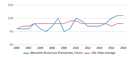 This chart display the percentage of students who is eligible for reduced lunch in Meredith Nicholson Elementary School and the percentage of public school students who is eligible for reduced lunch in Indiana by year, with the latest 2017-18 school year data.