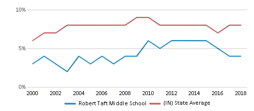 This chart display the percentage of students who is eligible for reduced lunch in Robert Taft Middle School and the percentage of public school students who is eligible for reduced lunch in Indiana by year, with the latest 2017-18 school year data.