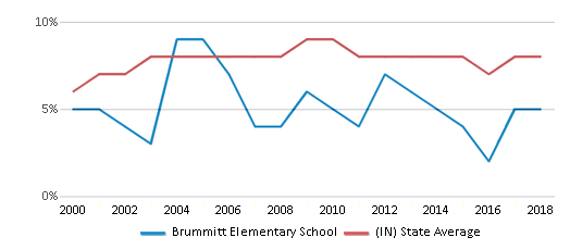 This chart display the percentage of students who is eligible for reduced lunch in Brummitt Elementary School and the percentage of public school students who is eligible for reduced lunch in Indiana by year, with the latest 2017-18 school year data.