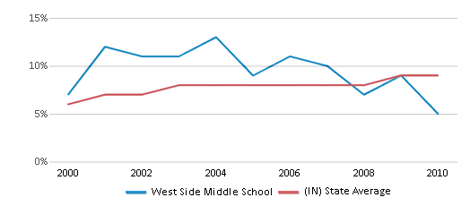 This chart display the percentage of students who is eligible for reduced lunch in West Side Middle School and the percentage of public school students who is eligible for reduced lunch in Indiana by year, with the latest 2009-10 school year data.