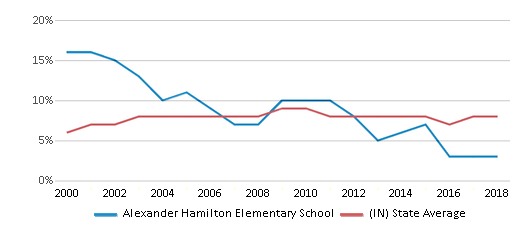 This chart display the percentage of students who is eligible for reduced lunch in Alexander Hamilton Elementary School and the percentage of public school students who is eligible for reduced lunch in Indiana by year, with the latest 2017-18 school year data.