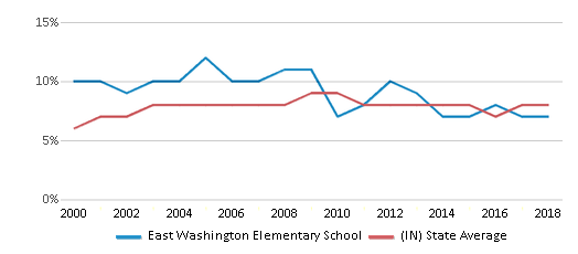 This chart display the percentage of students who is eligible for reduced lunch in East Washington Elementary School and the percentage of public school students who is eligible for reduced lunch in Indiana by year, with the latest 2017-18 school year data.