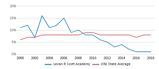 This chart display the percentage of students who is eligible for reduced lunch in Levan R Scott Academy and the percentage of public school students who is eligible for reduced lunch in Indiana by year, with the latest 2017-18 school year data.