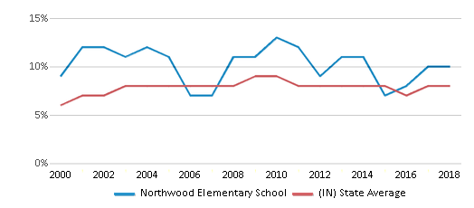 This chart display the percentage of students who is eligible for reduced lunch in Northwood Elementary School and the percentage of public school students who is eligible for reduced lunch in Indiana by year, with the latest 2017-18 school year data.