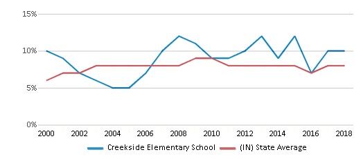 This chart display the percentage of students who is eligible for reduced lunch in Creekside Elementary School and the percentage of public school students who is eligible for reduced lunch in Indiana by year, with the latest 2017-18 school year data.