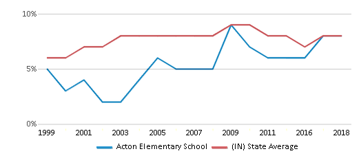 This chart display the percentage of students who is eligible for reduced lunch in Acton Elementary School and the percentage of public school students who is eligible for reduced lunch in Indiana by year, with the latest 2017-18 school year data.