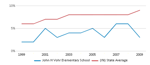 This chart display the percentage of students who is eligible for reduced lunch in John H Vohr Elementary School and the percentage of public school students who is eligible for reduced lunch in Indiana by year, with the latest 2008-09 school year data.