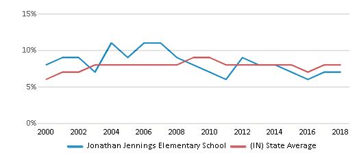 This chart display the percentage of students who is eligible for reduced lunch in Jonathan Jennings Elementary School and the percentage of public school students who is eligible for reduced lunch in Indiana by year, with the latest 2017-18 school year data.