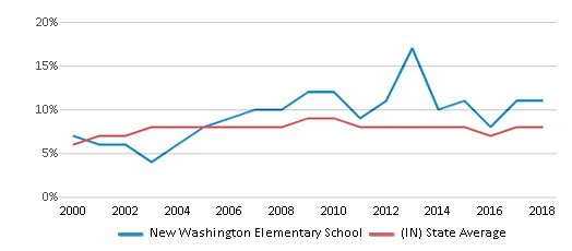 This chart display the percentage of students who is eligible for reduced lunch in New Washington Elementary School and the percentage of public school students who is eligible for reduced lunch in Indiana by year, with the latest 2017-18 school year data.