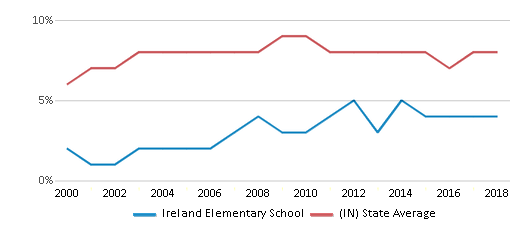 This chart display the percentage of students who is eligible for reduced lunch in Ireland Elementary School and the percentage of public school students who is eligible for reduced lunch in Indiana by year, with the latest 2017-18 school year data.