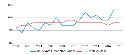 This chart display the percentage of students who is eligible for reduced lunch in Boulevard Elementary School and the percentage of public school students who is eligible for reduced lunch in Indiana by year, with the latest 2017-18 school year data.