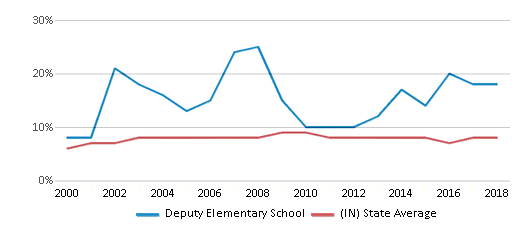 This chart display the percentage of students who is eligible for reduced lunch in Deputy Elementary School and the percentage of public school students who is eligible for reduced lunch in Indiana by year, with the latest 2017-18 school year data.