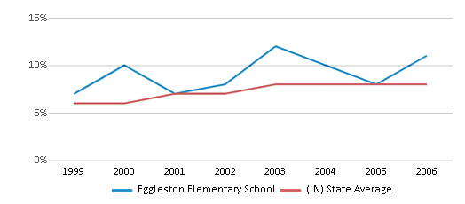 This chart display the percentage of students who is eligible for reduced lunch in Eggleston Elementary School and the percentage of public school students who is eligible for reduced lunch in Indiana by year, with the latest 2005-06 school year data.
