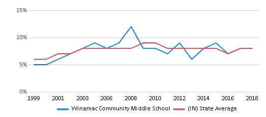 This chart display the percentage of students who is eligible for reduced lunch in Winamac Community Middle School and the percentage of public school students who is eligible for reduced lunch in Indiana by year, with the latest 2017-18 school year data.