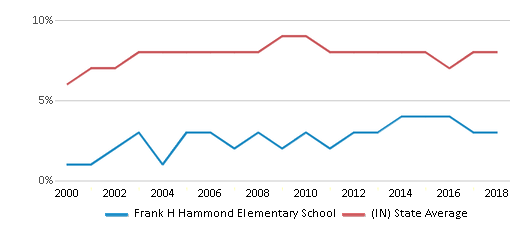 This chart display the percentage of students who is eligible for reduced lunch in Frank H Hammond Elementary School and the percentage of public school students who is eligible for reduced lunch in Indiana by year, with the latest 2017-18 school year data.