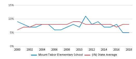 This chart display the percentage of students who is eligible for reduced lunch in Mount Tabor Elementary School and the percentage of public school students who is eligible for reduced lunch in Indiana by year, with the latest 2017-18 school year data.