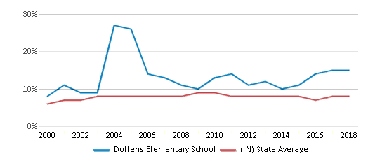 This chart display the percentage of students who is eligible for reduced lunch in Dollens Elementary School and the percentage of public school students who is eligible for reduced lunch in Indiana by year, with the latest 2017-18 school year data.