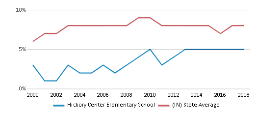 This chart display the percentage of students who is eligible for reduced lunch in Hickory Center Elementary School and the percentage of public school students who is eligible for reduced lunch in Indiana by year, with the latest 2017-18 school year data.