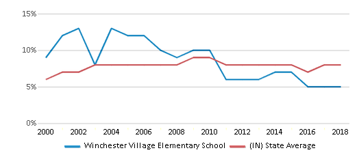This chart display the percentage of students who is eligible for reduced lunch in Winchester Village Elementary School and the percentage of public school students who is eligible for reduced lunch in Indiana by year, with the latest 2017-18 school year data.