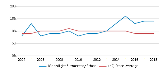 This chart display the percentage of students who is eligible for reduced lunch in Moonlight Elementary School and the percentage of public school students who is eligible for reduced lunch in Kansas by year, with the latest 2017-18 school year data.