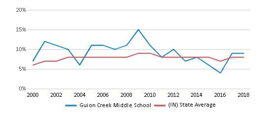 This chart display the percentage of students who is eligible for reduced lunch in Guion Creek Middle School and the percentage of public school students who is eligible for reduced lunch in Indiana by year, with the latest 2017-18 school year data.