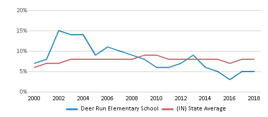 This chart display the percentage of students who is eligible for reduced lunch in Deer Run Elementary School and the percentage of public school students who is eligible for reduced lunch in Indiana by year, with the latest 2017-18 school year data.