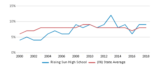 This chart display the percentage of students who is eligible for reduced lunch in Rising Sun High School and the percentage of public school students who is eligible for reduced lunch in Indiana by year, with the latest 2017-18 school year data.