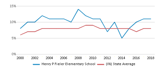 This chart display the percentage of students who is eligible for reduced lunch in Henry P Fieler Elementary School and the percentage of public school students who is eligible for reduced lunch in Indiana by year, with the latest 2017-18 school year data.