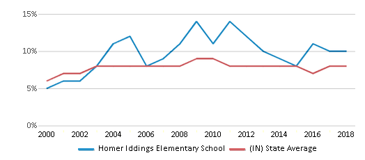 This chart display the percentage of students who is eligible for reduced lunch in Homer Iddings Elementary School and the percentage of public school students who is eligible for reduced lunch in Indiana by year, with the latest 2017-18 school year data.