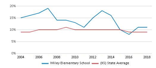 This chart display the percentage of students who is eligible for reduced lunch in Wiley Elementary School and the percentage of public school students who is eligible for reduced lunch in Kansas by year, with the latest 2017-18 school year data.