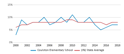 This chart display the percentage of students who is eligible for reduced lunch in Coulston Elementary School and the percentage of public school students who is eligible for reduced lunch in Indiana by year, with the latest 2017-18 school year data.