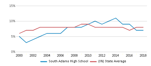 This chart display the percentage of students who is eligible for reduced lunch in South Adams High School and the percentage of public school students who is eligible for reduced lunch in Indiana by year, with the latest 2017-18 school year data.