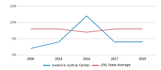 This chart display the percentage of students who is eligible for reduced lunch in Juvenile Justice Center and the percentage of public school students who is eligible for reduced lunch in Indiana by year, with the latest 2017-18 school year data.
