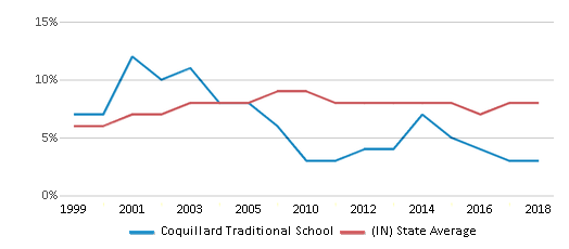 This chart display the percentage of students who is eligible for reduced lunch in Coquillard Traditional School and the percentage of public school students who is eligible for reduced lunch in Indiana by year, with the latest 2017-18 school year data.