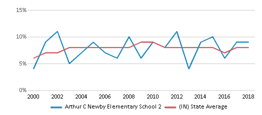 This chart display the percentage of students who is eligible for reduced lunch in Arthur C Newby Elementary School 2 and the percentage of public school students who is eligible for reduced lunch in Indiana by year, with the latest 2017-18 school year data.