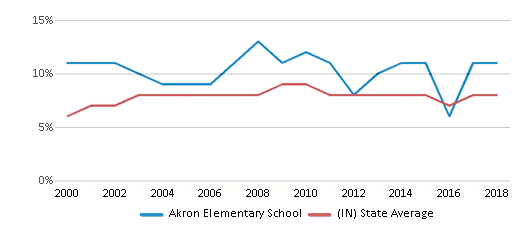 This chart display the percentage of students who is eligible for reduced lunch in Akron Elementary School and the percentage of public school students who is eligible for reduced lunch in Indiana by year, with the latest 2017-18 school year data.