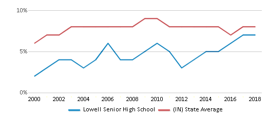 This chart display the percentage of students who is eligible for reduced lunch in Lowell Senior High School and the percentage of public school students who is eligible for reduced lunch in Indiana by year, with the latest 2017-18 school year data.