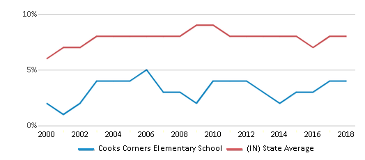 This chart display the percentage of students who is eligible for reduced lunch in Cooks Corners Elementary School and the percentage of public school students who is eligible for reduced lunch in Indiana by year, with the latest 2017-18 school year data.