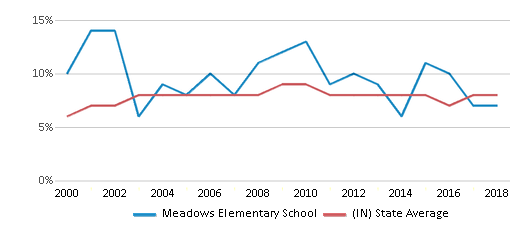 This chart display the percentage of students who is eligible for reduced lunch in Meadows Elementary School and the percentage of public school students who is eligible for reduced lunch in Indiana by year, with the latest 2017-18 school year data.