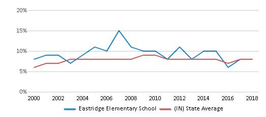 This chart display the percentage of students who is eligible for reduced lunch in Eastridge Elementary School and the percentage of public school students who is eligible for reduced lunch in Indiana by year, with the latest 2017-18 school year data.
