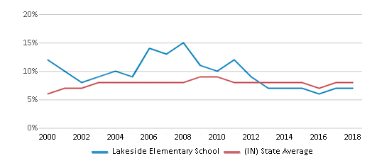 This chart display the percentage of students who is eligible for reduced lunch in Lakeside Elementary School and the percentage of public school students who is eligible for reduced lunch in Indiana by year, with the latest 2017-18 school year data.