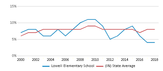 This chart display the percentage of students who is eligible for reduced lunch in Lowell Elementary School and the percentage of public school students who is eligible for reduced lunch in Indiana by year, with the latest 2017-18 school year data.