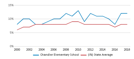 This chart display the percentage of students who is eligible for reduced lunch in Chandler Elementary School and the percentage of public school students who is eligible for reduced lunch in Indiana by year, with the latest 2017-18 school year data.