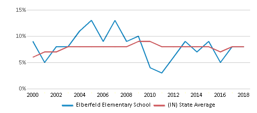 This chart display the percentage of students who is eligible for reduced lunch in Elberfeld Elementary School and the percentage of public school students who is eligible for reduced lunch in Indiana by year, with the latest 2017-18 school year data.
