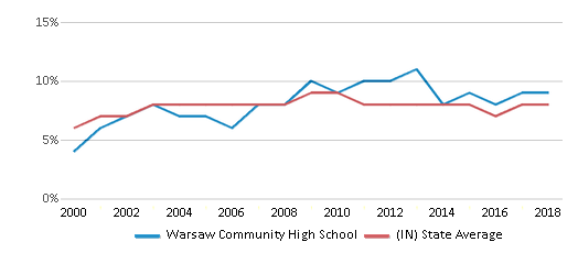 This chart display the percentage of students who is eligible for reduced lunch in Warsaw Community High School and the percentage of public school students who is eligible for reduced lunch in Indiana by year, with the latest 2017-18 school year data.