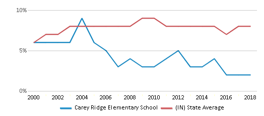 This chart display the percentage of students who is eligible for reduced lunch in Carey Ridge Elementary School and the percentage of public school students who is eligible for reduced lunch in Indiana by year, with the latest 2017-18 school year data.